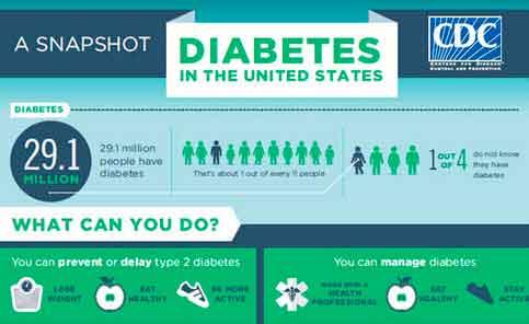 DIABETES-IN-THE-US